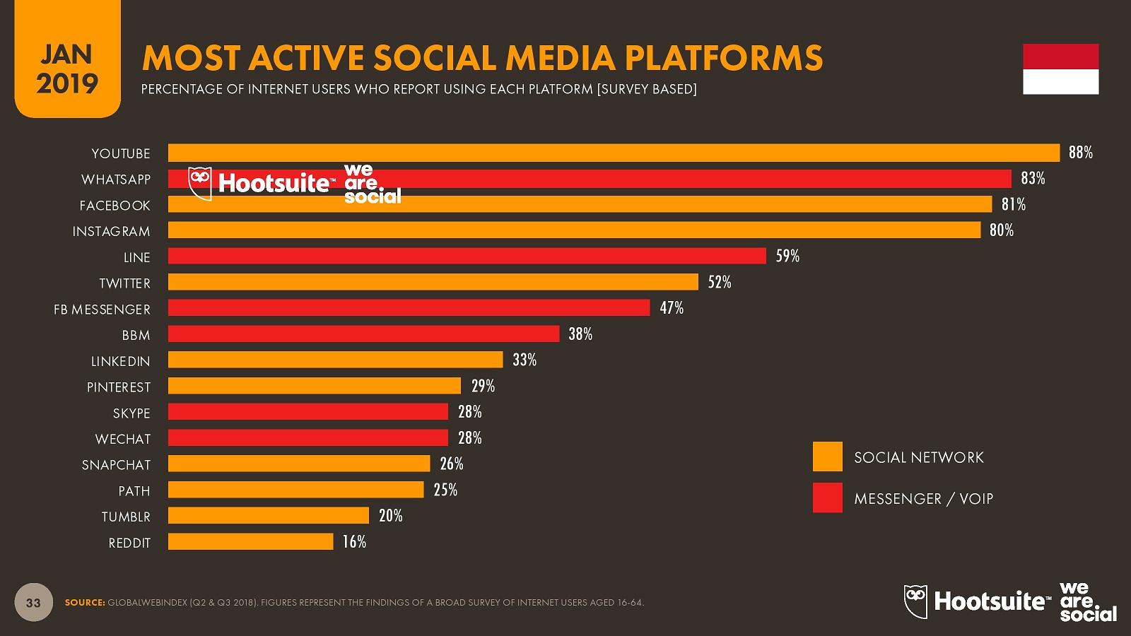 Hootsuite (We are Social) Indonesian Digital Report 2019 (5 Platform media sosial paling aktif di Indonesia tahun 2019)