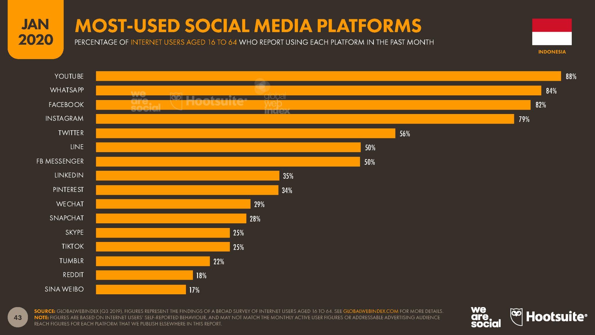 sosial media paling banyak di gunakan oleh orang Indonesia